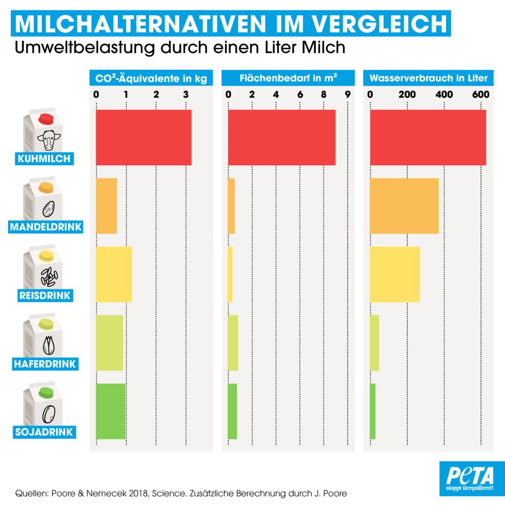 Grafik Milchalternativen im Vergleich Umweltbelastung