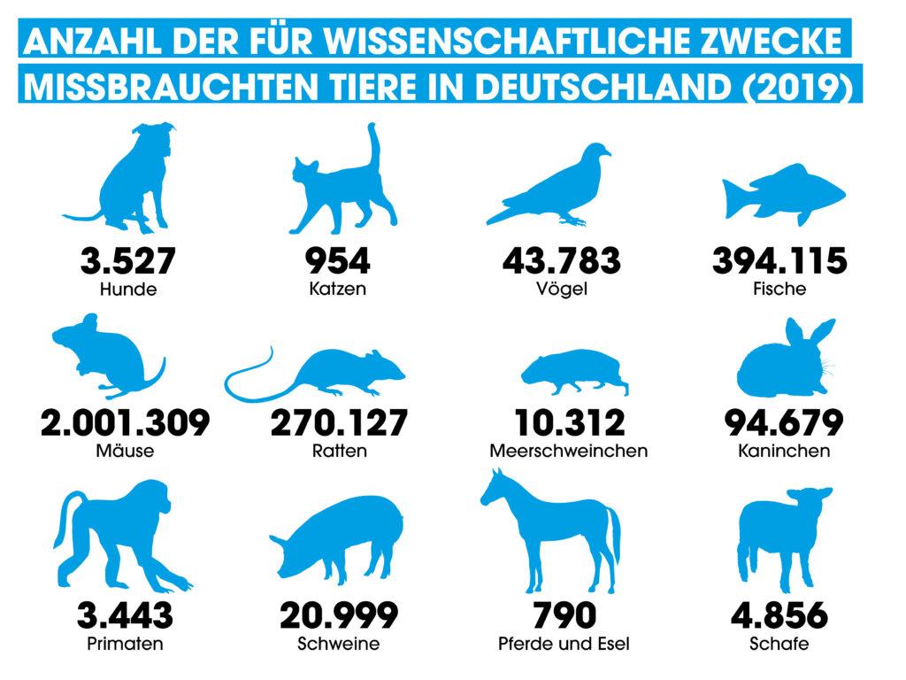 Grafik Anzahl fuer wissenschaftliche Zwecke missbrauchte Tiere in Deutschland 2019