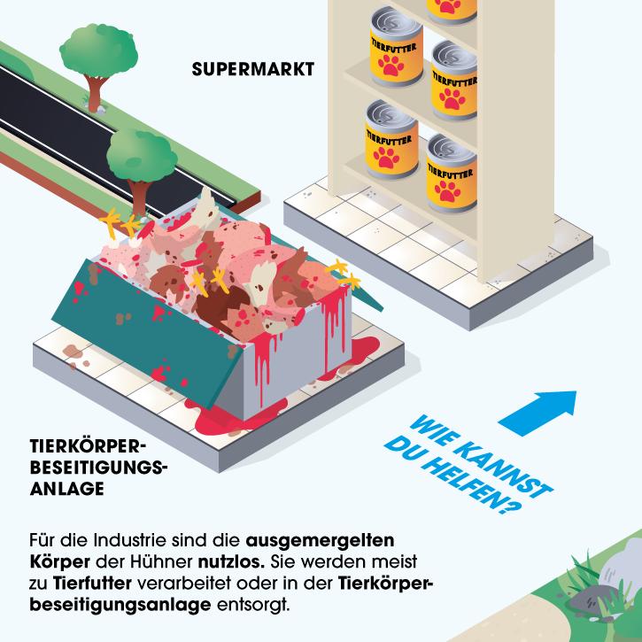 Grafik Tierkörperbeseitigungsanlage