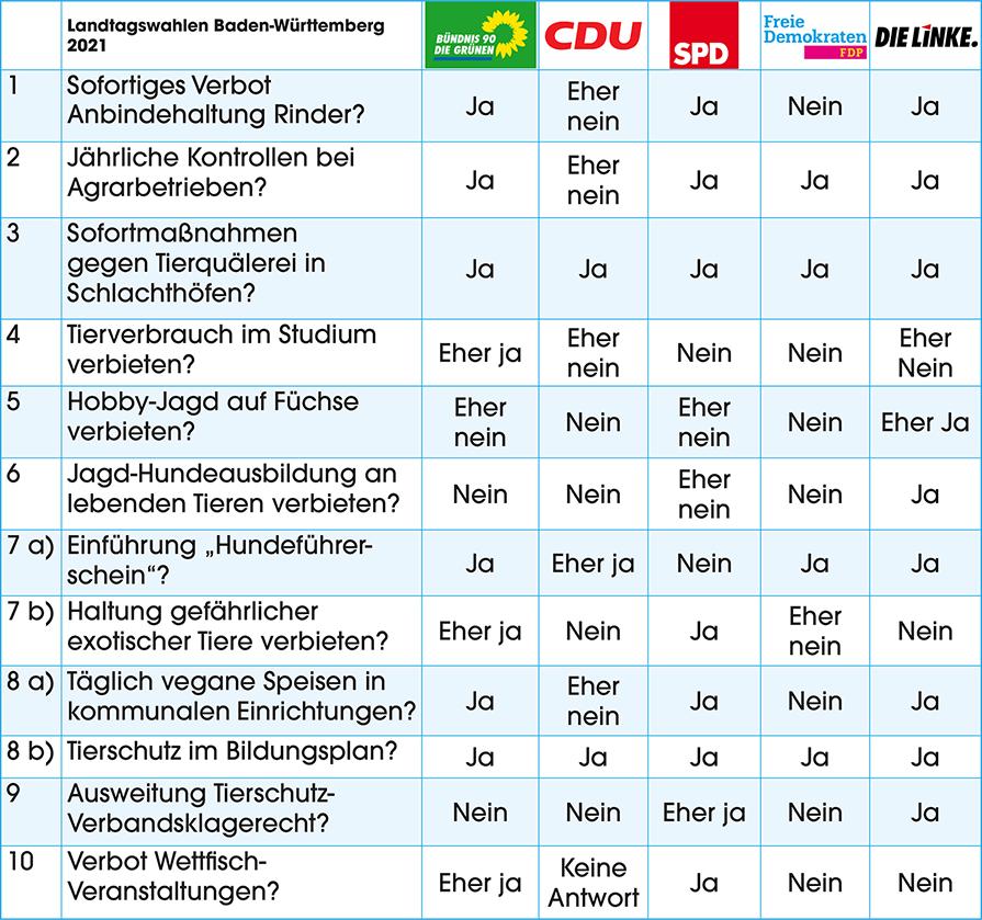 Landtagswahl Baden-Württemberg 2021: Tierschutz-Wahlprüfsteine