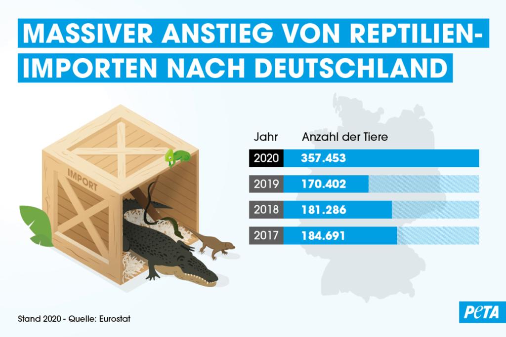 Grafik Zahlen Exotenhandel