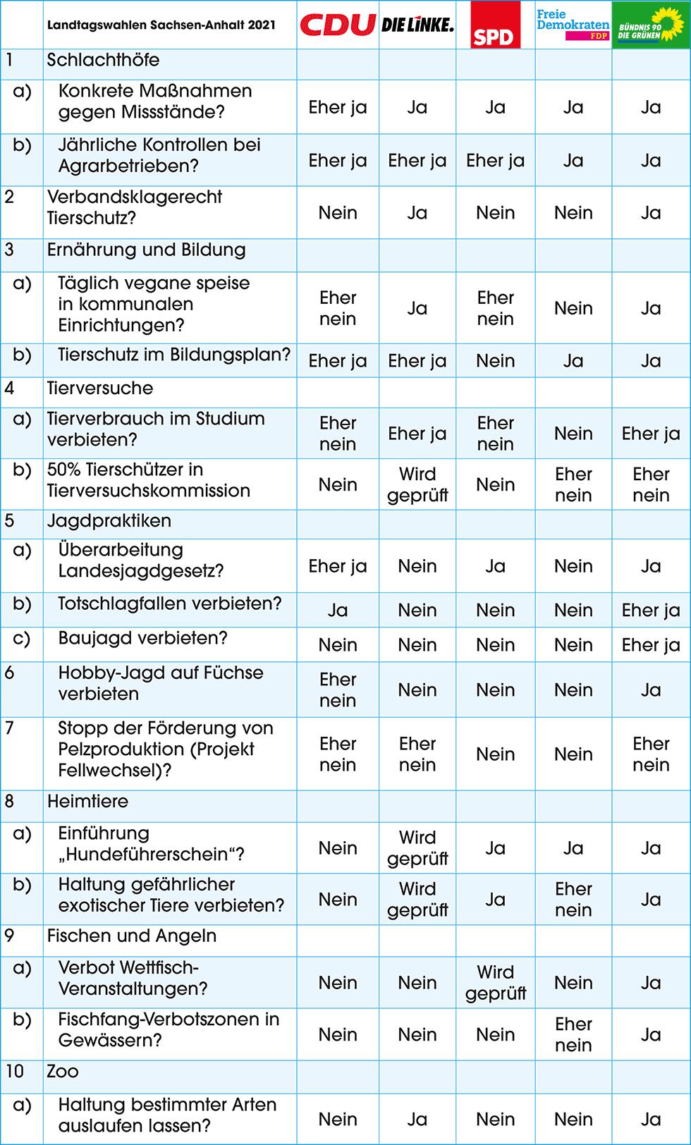 Tabelle Tierschutz-Wahlprüfsteine für Landtagswahlen Sachsen-Anhalt 2021