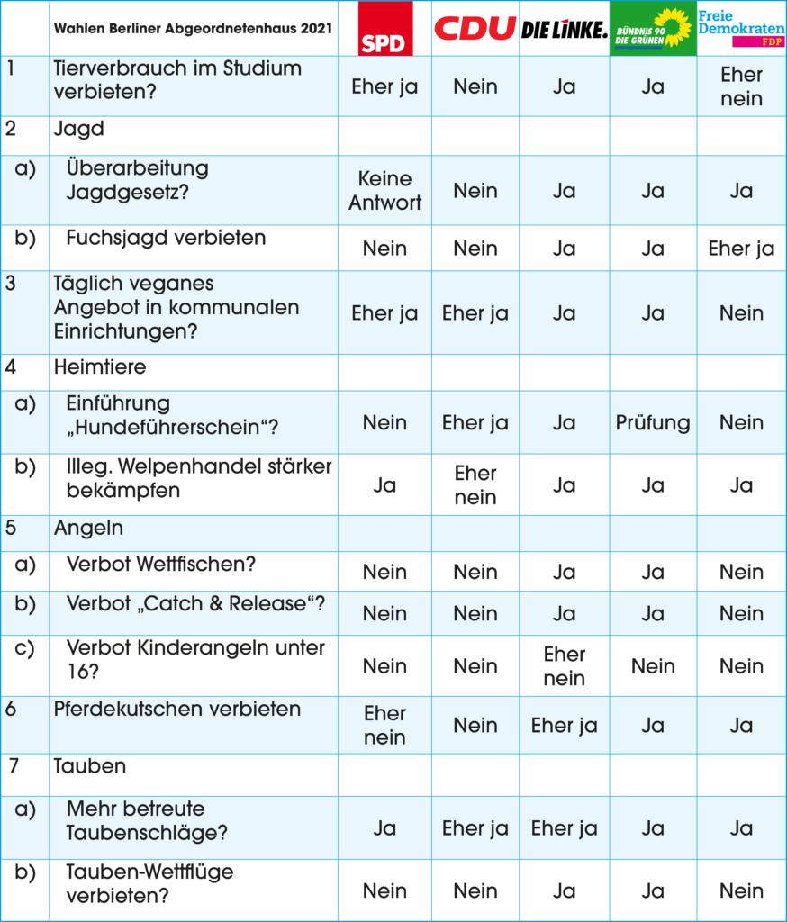 Tabelle Tierschutzvorhaben Vergleich Parteien